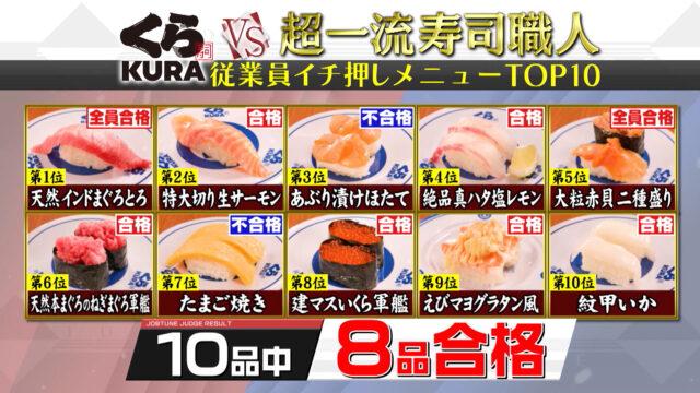 【ジョブチューン】くら寿司ランキングTOP10×超一流寿司職人|合格不合格ジャッジ結果まとめ