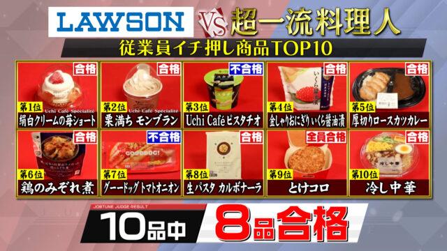 【ジョブチューン】ローソンランキングTOP10リベンジマッチ第2弾|合格不合格ジャッジ結果まとめ